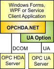 OPCHDA.NET UA option